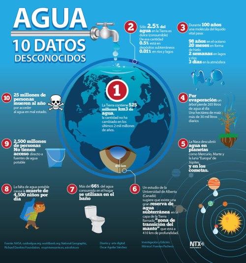 Info_DatosAgua